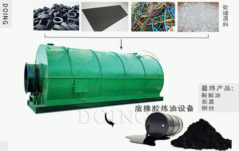 简述废轮胎塑料热解产生油的处理方法